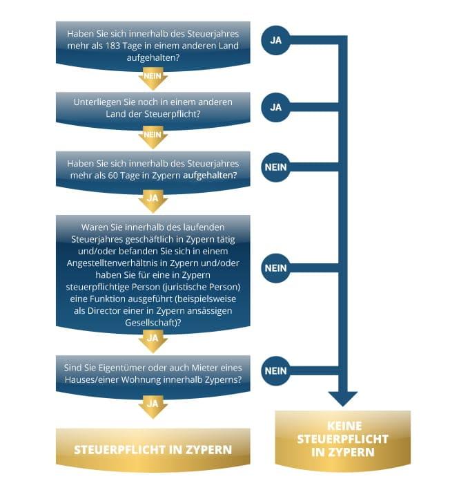 Grafik verlinkt von www.wohnsitz-ausland.com